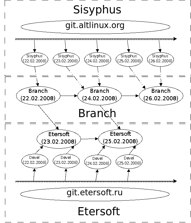 http://ftp.etersoft.ru/download/git/git-alt-etersoft-together.png